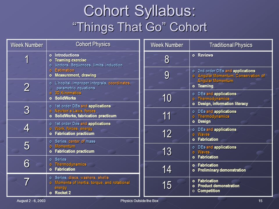 15August 2 - 6, 2003Physics Outside the Box Cohort Syllabus: Things That Go Cohort Week Number Cohort Physics 1 o Introductions o Teaming exercise o Vectors, Sequences, limits, induction o Estimation o Measurement, drawing 2 o L'hopital, improper integrals, coordinates, o parametric equations o 3D Kinematics o SolidWorks 3 o 1st order DEs and applications o Newton's Laws, forces o SolidWorks, fabrication practicum 4 o 1st order Des and applications o Work, forces, energy o Fabrication practicum 5 o Series, center of mass o Momentum o Fabrication practicum 6 o Series o Thermodynamics o Fabrication 8 o Reviews 9 o 2nd order DEs and applications o Angular Momentum, Conservation of Angular Momentum Angular Momentum o Teaming 10 o DEs and applications o Thermodynamics o Design, information literacy 11 o DEs and applications o Thermodynamics o Design 12 o DEs and applications o Waves o Fabrication 13 o DEs and applications o Waves o Fabrication 14 o Preliminary demonstration 15 o Fabrication o Product demonstration o Competition 7 o Series, discs, washers, shells o Moments of inertia, torque, and rotational energy energy o Rocket 2 Week Number Traditional Physics