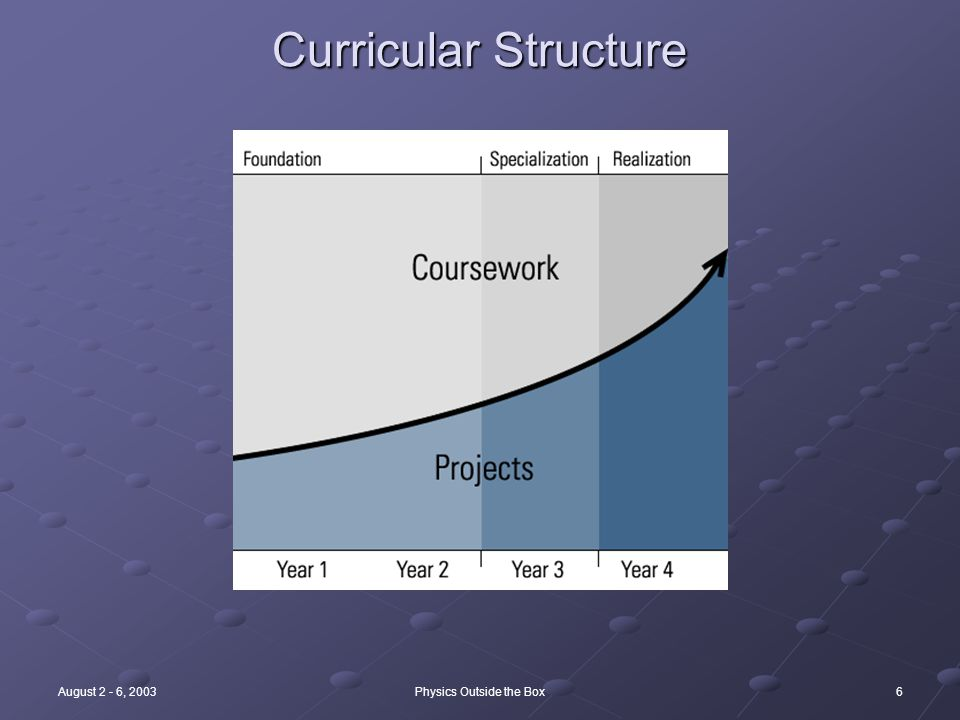 6August 2 - 6, 2003Physics Outside the Box Curricular Structure