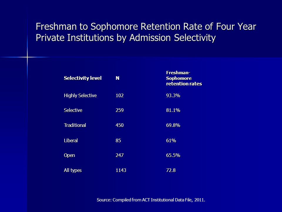 Freshman to Sophomore Retention Rate of Four Year Private Institutions by Admission Selectivity Selectivity level N Freshman- Sophomore retention rates Highly Selective 10293.3% Selective25981.1% Traditional45069.8% Liberal8561% Open24765.5% All types 114372.8 Source: Compiled from ACT Institutional Data File, 2011.