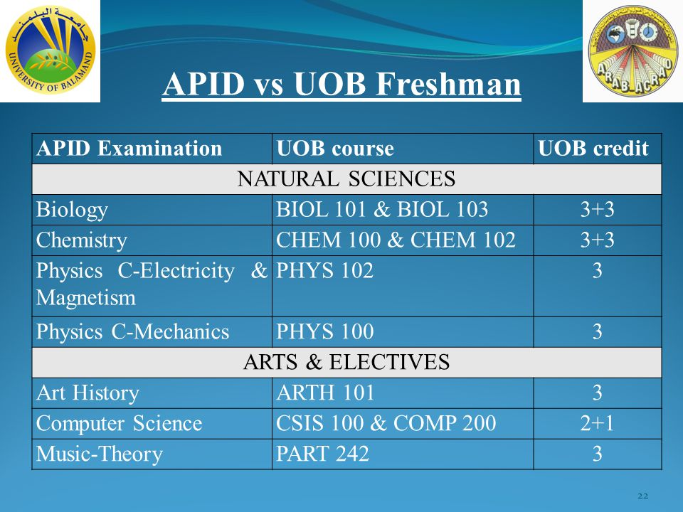 22 APID vs UOB Freshman APID ExaminationUOB courseUOB credit NATURAL SCIENCES BiologyBIOL 101 & BIOL 1033+3 ChemistryCHEM 100 & CHEM 1023+3 Physics C-Electricity & Magnetism PHYS 1023 Physics C-MechanicsPHYS 1003 ARTS & ELECTIVES Art HistoryARTH 1013 Computer ScienceCSIS 100 & COMP 2002+1 Music-TheoryPART 2423