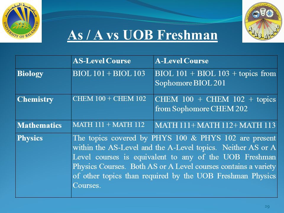 29 As / A vs UOB Freshman AS-Level CourseA-Level Course BiologyBIOL 101 + BIOL 103BIOL 101 + BIOL 103 + topics from Sophomore BIOL 201 Chemistry CHEM 100 + CHEM 102 CHEM 100 + CHEM 102 + topics from Sophomore CHEM 202 Mathematics MATH 111 + MATH 112 MATH 111+ MATH 112+ MATH 113 PhysicsThe topics covered by PHYS 100 & PHYS 102 are present within the AS-Level and the A-Level topics.