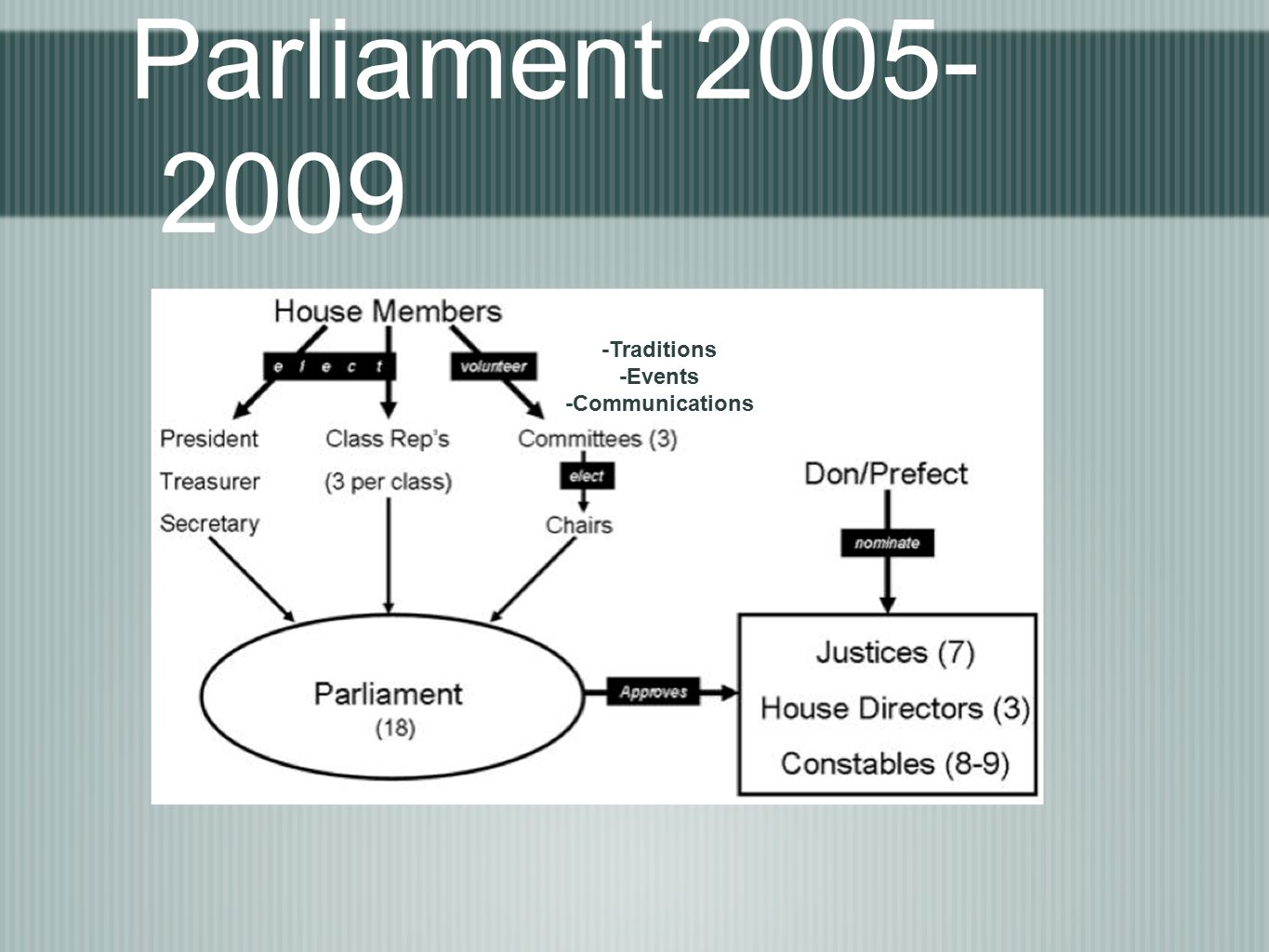 Parliament 2005- 2009 -Traditions -Events -Communications