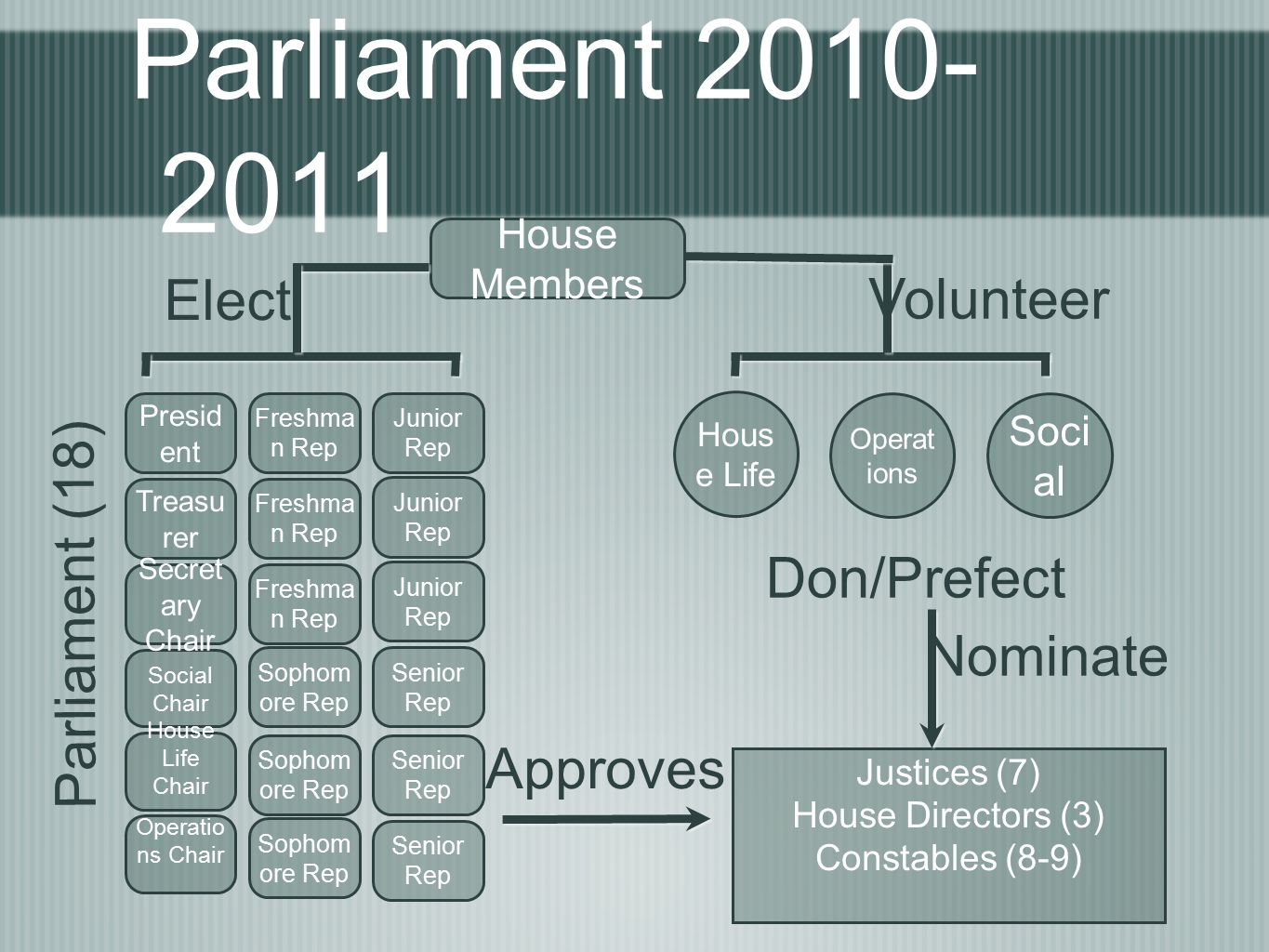 Parliament 2010- 2011 House Members Presid ent Treasu rer Social Chair Secret ary Chair House Life Chair Operatio ns Chair Freshma n Rep Sophom ore Rep Junior Rep Senior Rep Elect Soci al Operat ions Hous e Life Volunteer Parliament (18) Justices (7) House Directors (3) Constables (8-9) Approves Don/Prefect Nominate