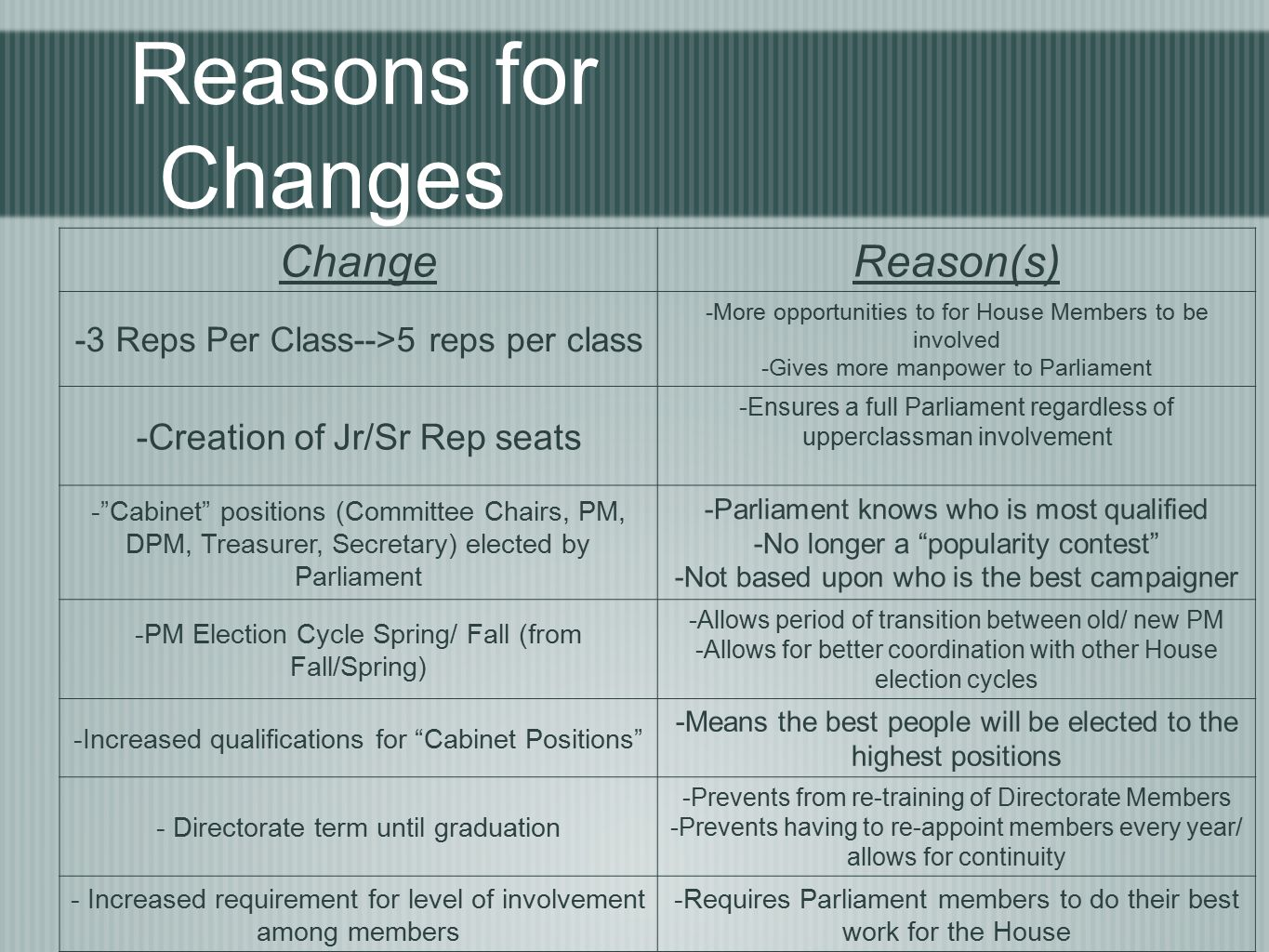 Reasons for Changes Elect ChangeReason(s) -3 Reps Per Class-->5 reps per class -More opportunities to for House Members to be involved -Gives more manpower to Parliament -Creation of Jr/Sr Rep seats -Ensures a full Parliament regardless of upperclassman involvement - Cabinet positions (Committee Chairs, PM, DPM, Treasurer, Secretary) elected by Parliament -Parliament knows who is most qualified -No longer a popularity contest -Not based upon who is the best campaigner -PM Election Cycle Spring/ Fall (from Fall/Spring) -Allows period of transition between old/ new PM -Allows for better coordination with other House election cycles -Increased qualifications for Cabinet Positions -Means the best people will be elected to the highest positions - Directorate term until graduation -Prevents from re-training of Directorate Members -Prevents having to re-appoint members every year/ allows for continuity - Increased requirement for level of involvement among members -Requires Parliament members to do their best work for the House -Recognition of Ware in the World/ Sustainability/ Other Subcommittees -Rewards creativity/ initiative taken by House Members -House Court Responsible for Elections -Impartial/ Responsible House members prevent election disputes