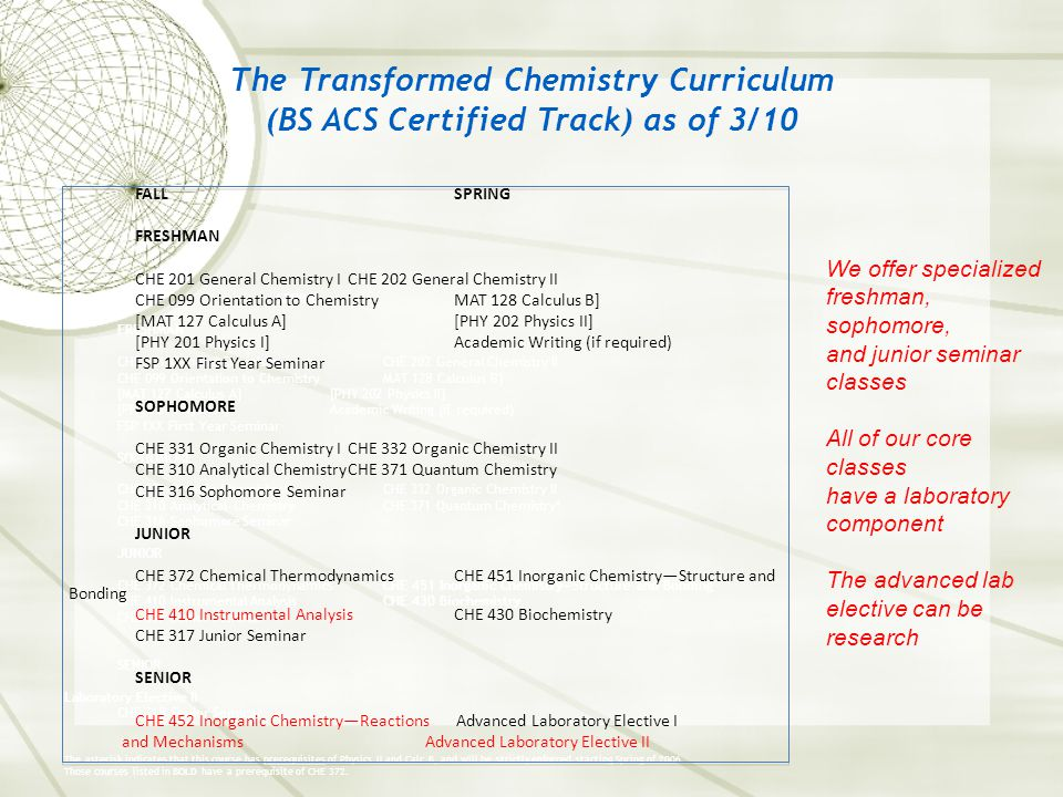 The Transformed Chemistry Curriculum (BS ACS Certified Track) as of 3/10 FALLSPRING FRESHMAN CHE 201 General Chemistry ICHE 202 General Chemistry II CHE 099 Orientation to ChemistryMAT 128 Calculus B] [MAT 127 Calculus A][PHY 202 Physics II] [PHY 201 Physics I]Academic Writing (if required) FSP 1XX First Year Seminar SOPHOMORE CHE 331 Organic Chemistry ICHE 332 Organic Chemistry II CHE 310 Analytical ChemistryCHE 371 Quantum Chemistry* CHE 316 Sophomore Seminar JUNIOR CHE 372 Chemical ThermodynamicsCHE 451 Inorganic Chemistry—Structure and Bonding CHE 410 Instrumental AnalysisCHE 430 Biochemistry CHE 317 Junior Seminar SENIOR Laboratory Elective II CHE 318 Senior Seminar The asterisk indicates that this course has prerequisites of Physics II and Calc B, and will be strictly enforced starting Spring of 2006.