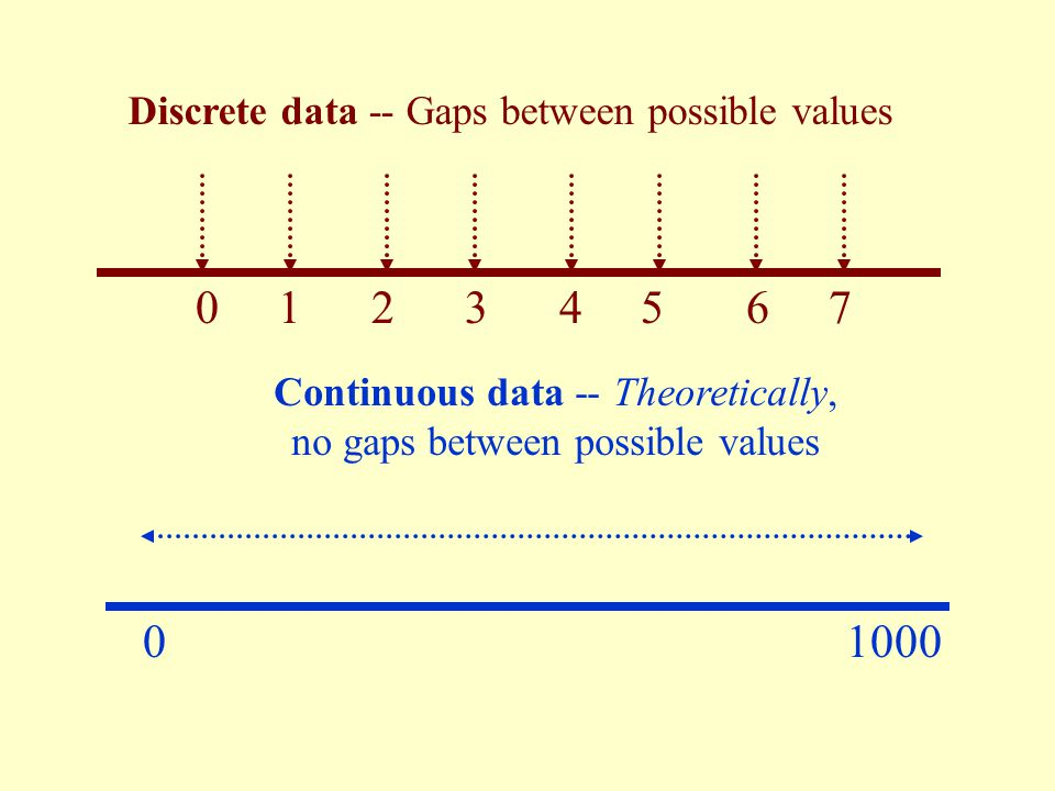 Discrete Measurement Data Only certain values are possible (there are gaps between the possible values). Continuous Measurement Data Theoretically, an