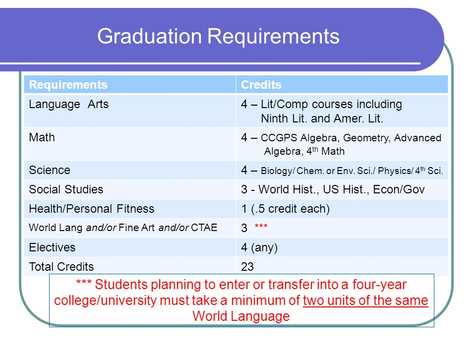 Pope Transcript and GPA There are two GPA's listed on your transcript: Weighted Overall It is used mostly for Pope High School class ranking and Honor Graduate determination Unweighted Overall does not include AP and Honors weighting Includes ALL courses taken including electives