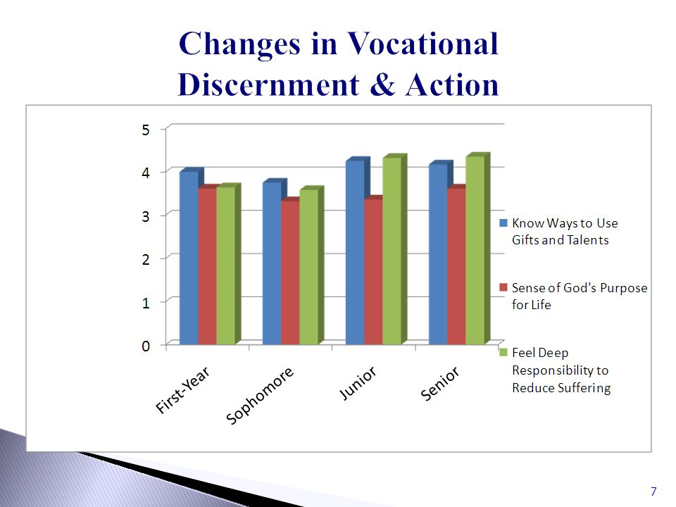 Changes in Vocational Discernment & Action 7