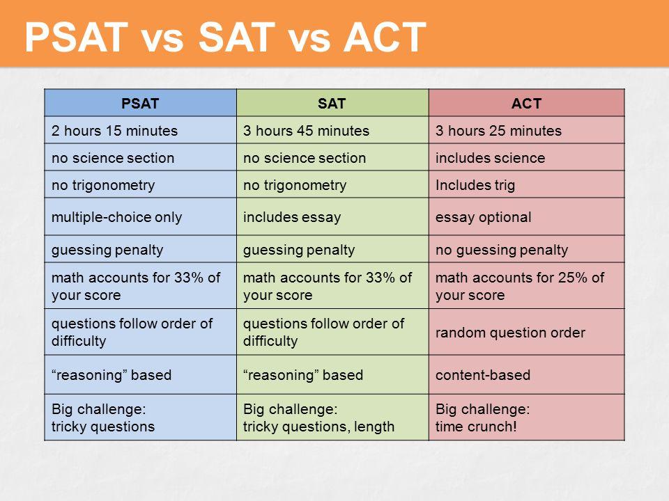 PSAT vs. SAT vs. ACT PSATSATACT 2 hours 15 minutes3 hours 45 minutes3 hours 25 minutes no science section includes science no trigonometry Includes tr