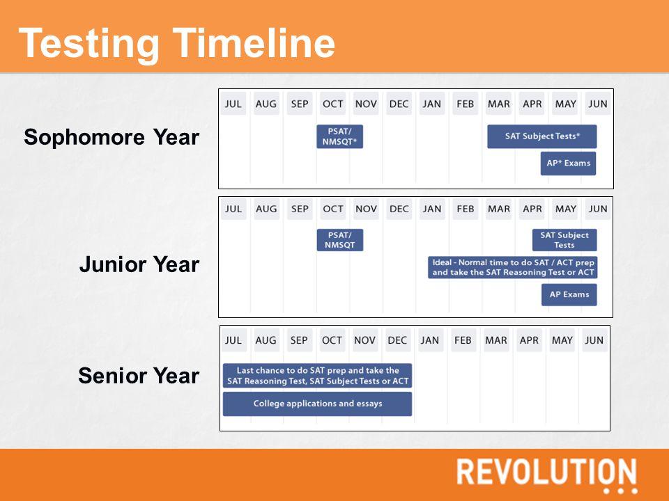 Testing Timeline Sophomore Year Junior Year Senior Year