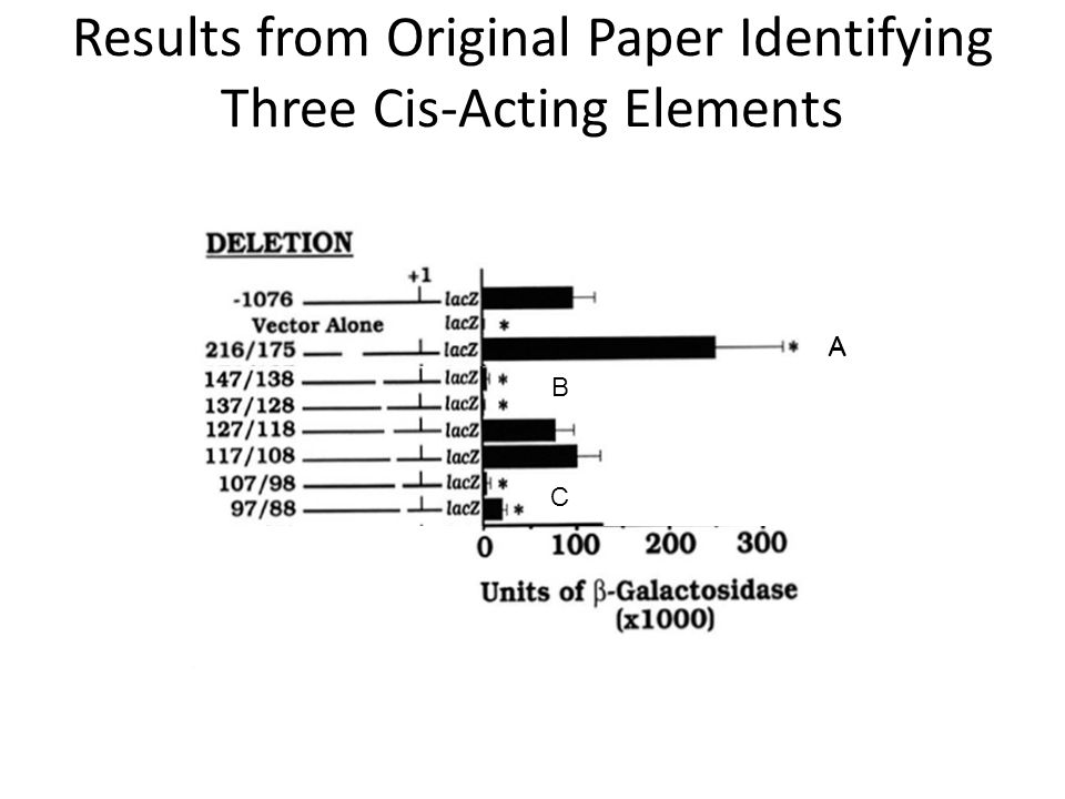 Results from Original Paper Identifying Three Cis-Acting Elements A A B C