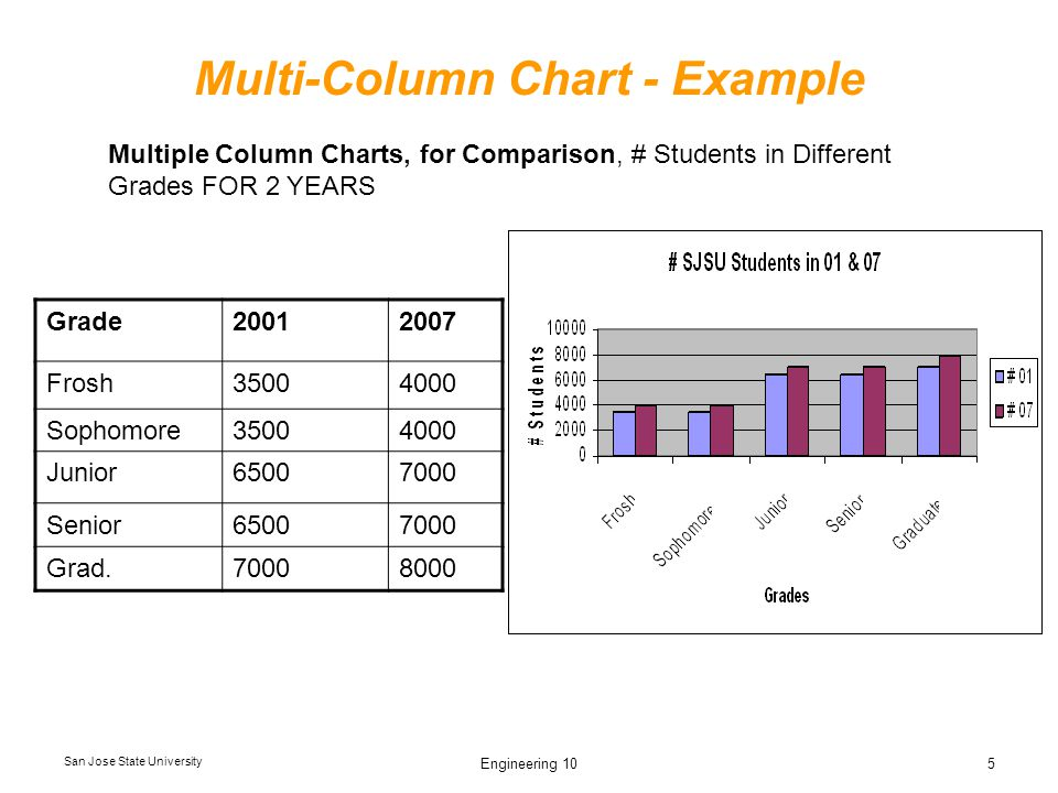 San Jose State University Engineering 105 Multi-Column Chart - Example Grade20012007 Frosh35004000 Sophomore35004000 Junior65007000 Senior65007000 Grad.70008000 Multiple Column Charts, for Comparison, # Students in Different Grades FOR 2 YEARS
