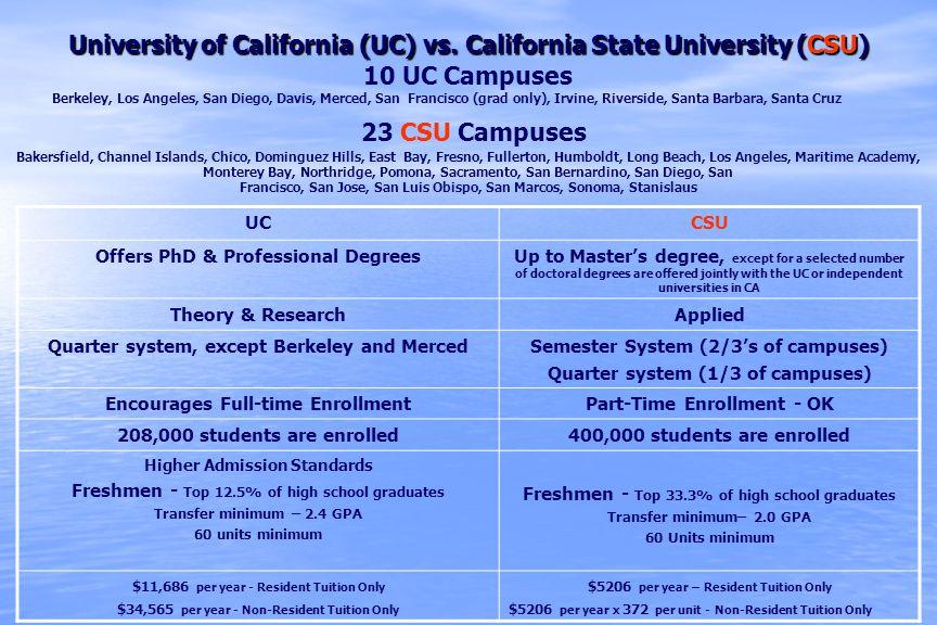 University of California (UC) vs. California State University (CSU) 10 UC Campuses Berkeley, Los Angeles, San Diego, Davis, Merced, San Francisco (gra