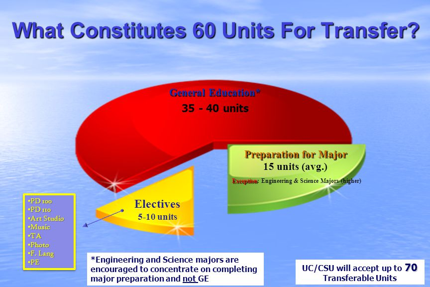 What Constitutes 60 Units For Transfer? Preparation for Major 15 units (avg.) Exception Exception: Engineering & Science Majors (higher) Electives 5-1