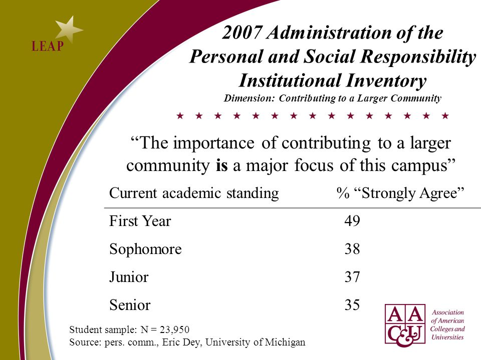Current academic standing % Strongly Agree First Year 49 Sophomore 38 Junior 37 Senior 35 The importance of contributing to a larger community is a major focus of this campus 2007 Administration of the Personal and Social Responsibility Institutional Inventory Dimension: Contributing to a Larger Community Student sample: N = 23,950 Source: pers.
