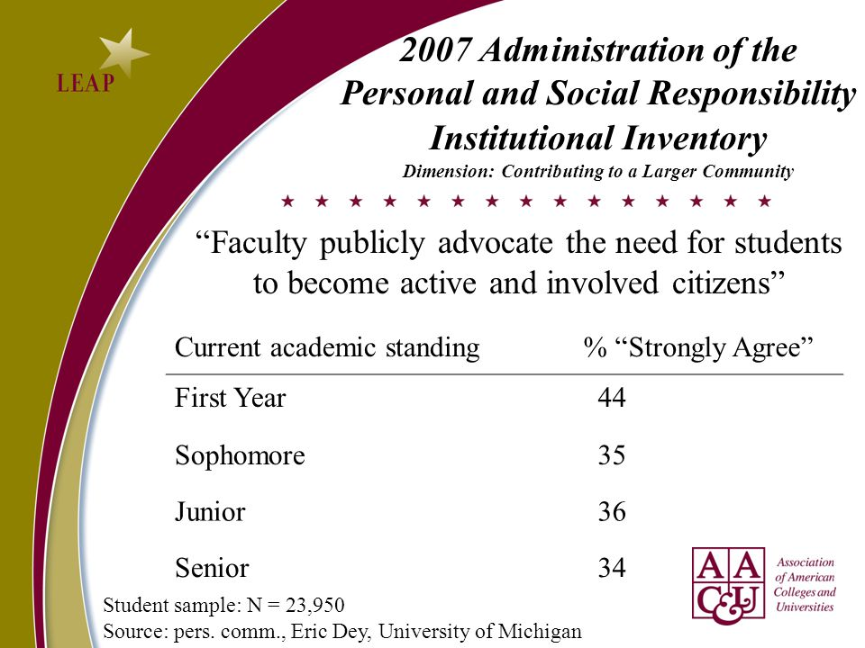 Current academic standing % Strongly Agree First Year 44 Sophomore 35 Junior 36 Senior 34 Faculty publicly advocate the need for students to become active and involved citizens 2007 Administration of the Personal and Social Responsibility Institutional Inventory Dimension: Contributing to a Larger Community Student sample: N = 23,950 Source: pers.