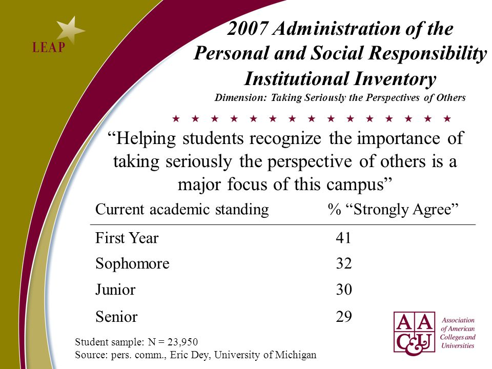 Current academic standing % Strongly Agree First Year 41 Sophomore 32 Junior 30 Senior 29 Helping students recognize the importance of taking seriously the perspective of others is a major focus of this campus 2007 Administration of the Personal and Social Responsibility Institutional Inventory Dimension: Taking Seriously the Perspectives of Others Student sample: N = 23,950 Source: pers.