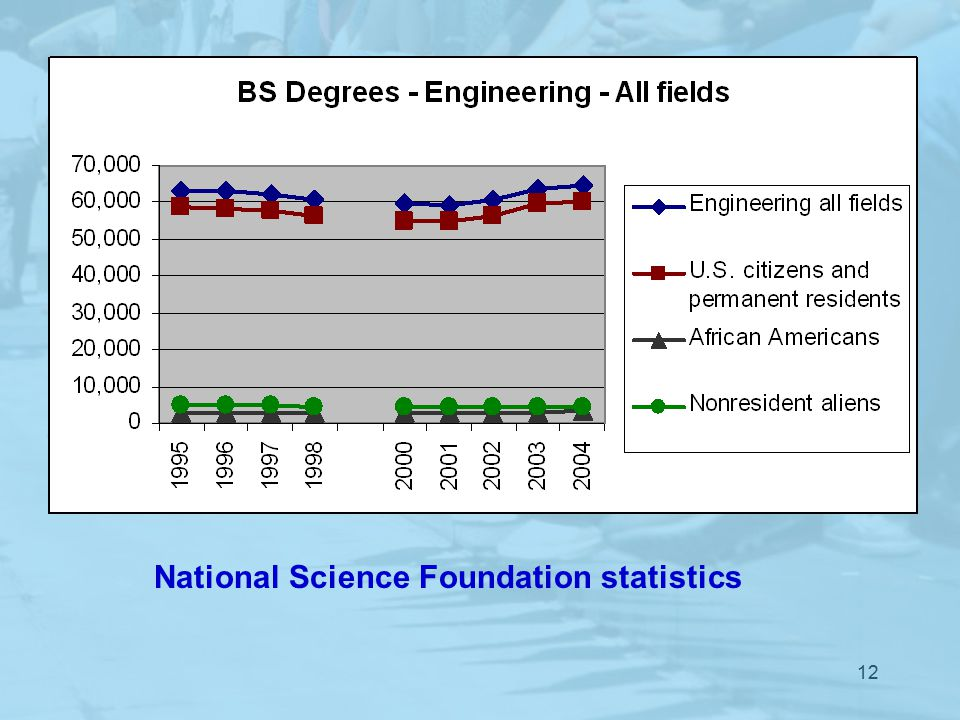 12 National Science Foundation statistics