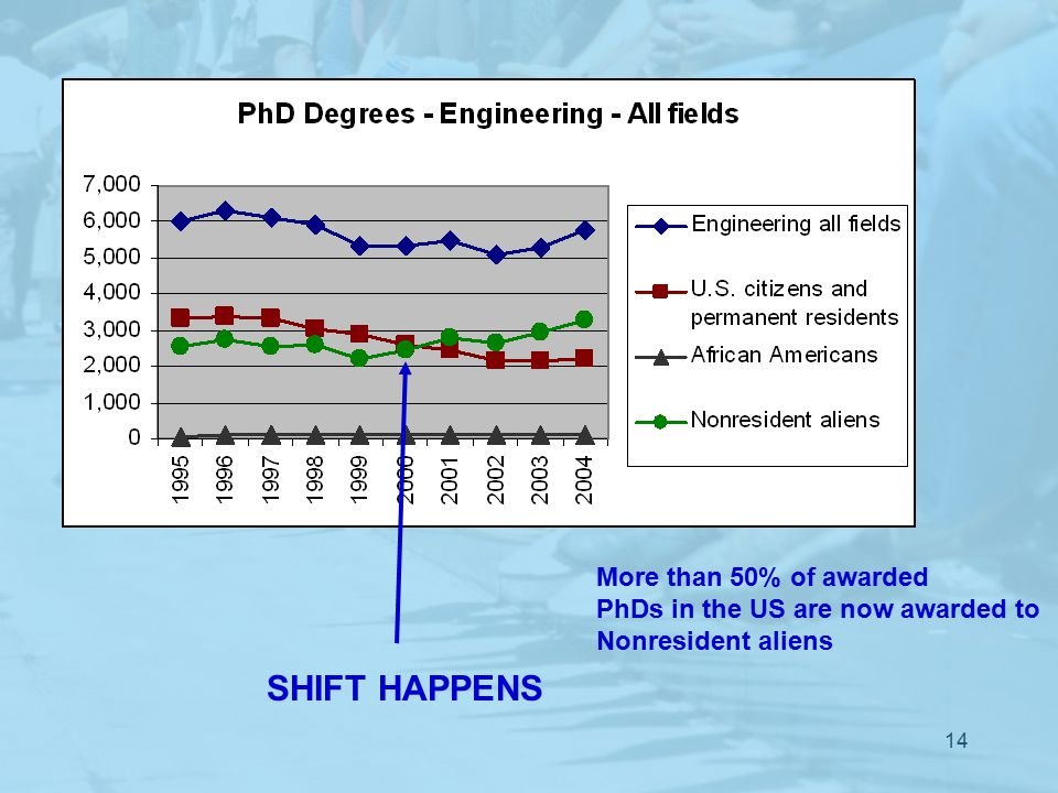 14 SHIFT HAPPENS More than 50% of awarded PhDs in the US are now awarded to Nonresident aliens