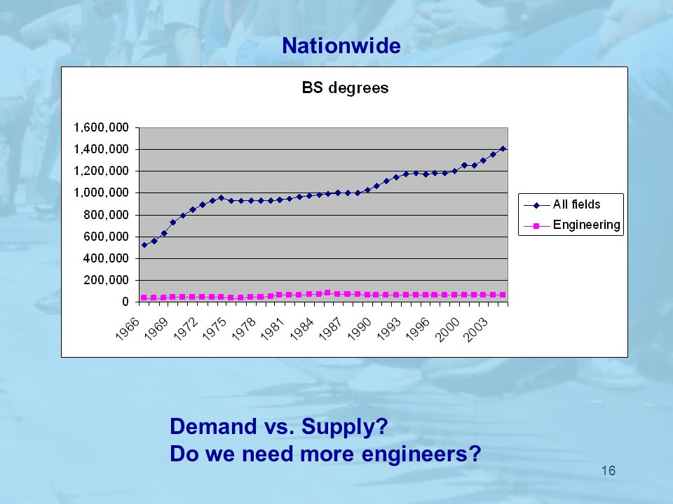 16 Demand vs. Supply Do we need more engineers Nationwide