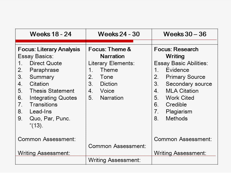 Weeks 18 - 24Weeks 24 - 30Weeks 30 – 36 Focus: Literary Analysis Essay Basics: 1.