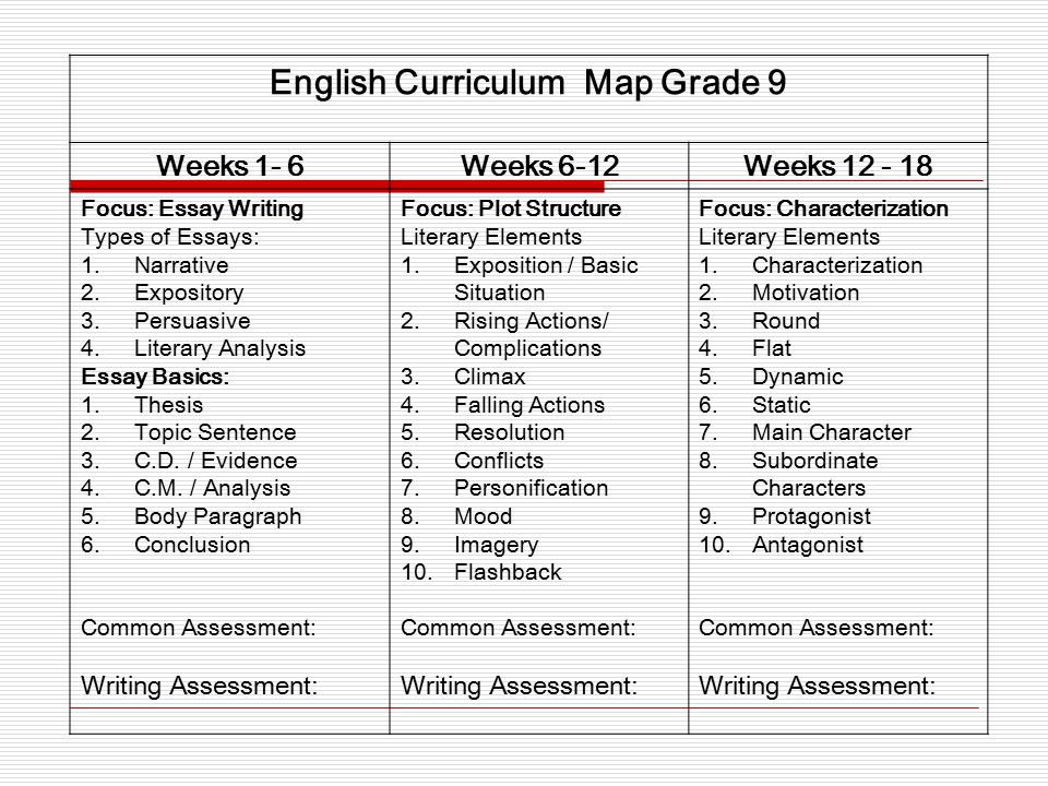 English Curriculum Map Grade 9 Weeks 1- 6Weeks 6-12Weeks 12 - 18 Focus: Essay Writing Types of Essays: 1.