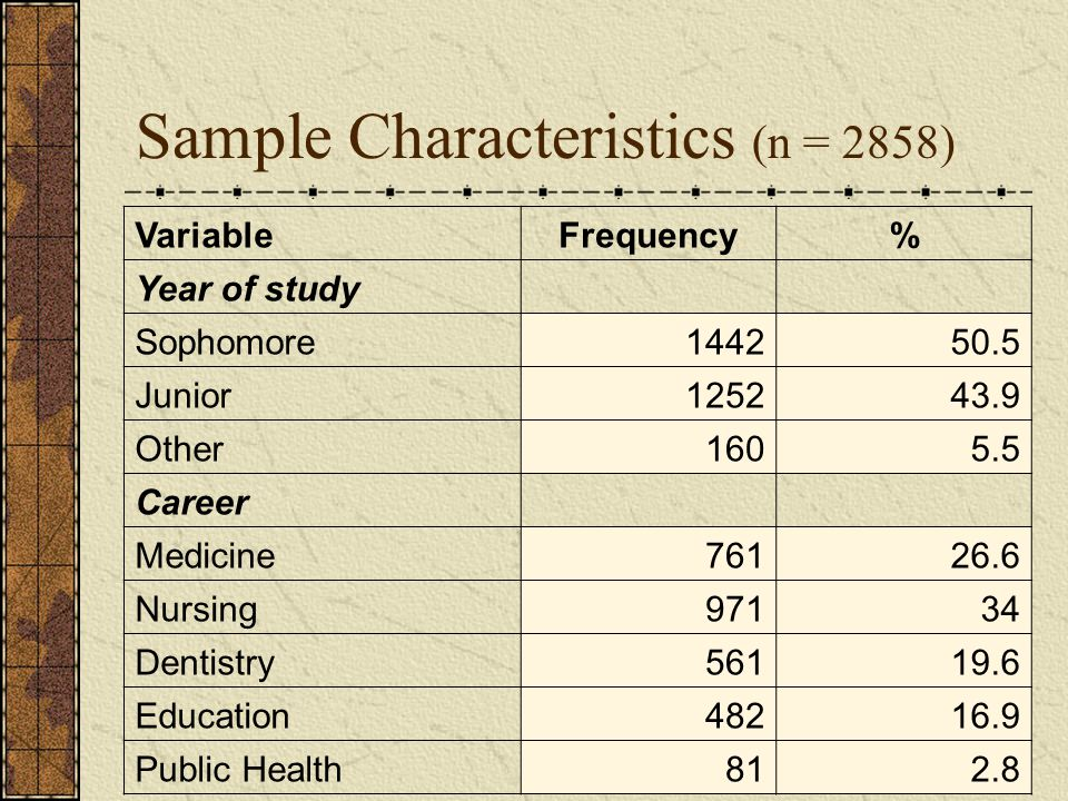 Sample Characteristics (n = 2858) VariableFrequency% Year of study Sophomore144250.5 Junior125243.9 Other1605.5 Career Medicine76126.6 Nursing97134 Dentistry56119.6 Education48216.9 Public Health812.8
