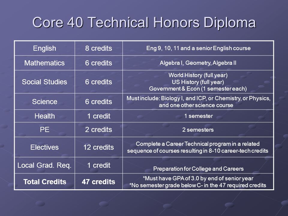 Core 40 Technical Honors Diploma English8 credits Eng 9, 10, 11 and a senior English course Mathematics6 credits Algebra I, Geometry, Algebra II Social Studies6 credits World History (full year) US History (full year) Government & Econ (1 semester each) Science6 credits Must include: Biology I, and ICP, or Chemistry, or Physics, and one other science course Health1 credit 1 semester PE2 credits 2 semesters Electives12 credits Complete a Career Technical program in a related sequence of courses resulting in 8-10 career-tech credits Local Grad.