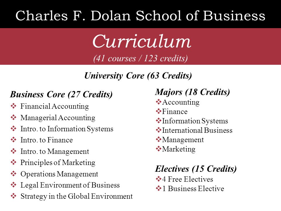 Dolan School of Business Majors ACCOUNTING Accounting Department Dr. Joan Van Hise, Chair