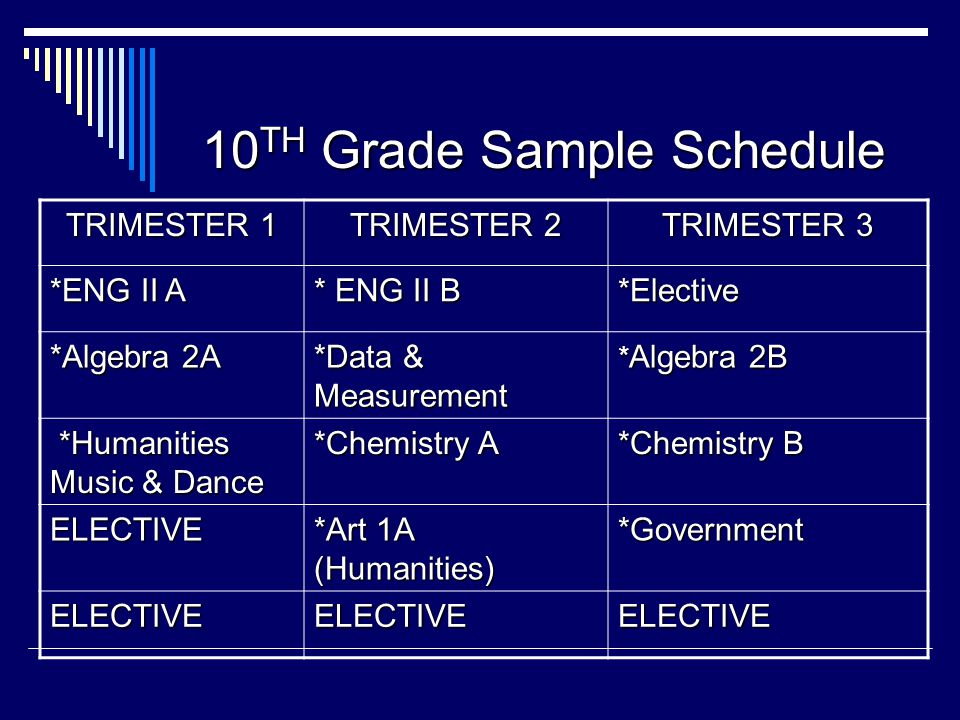 10 TH Grade Sample Schedule TRIMESTER 1 TRIMESTER 2 TRIMESTER 3 *ENG II A * ENG II B *Elective *Algebra 2A *Data & Measurement * Algebra 2B *Humanities Music & Dance *Humanities Music & Dance *Chemistry A *Chemistry B ELECTIVE *Art 1A (Humanities) *Government ELECTIVEELECTIVEELECTIVE