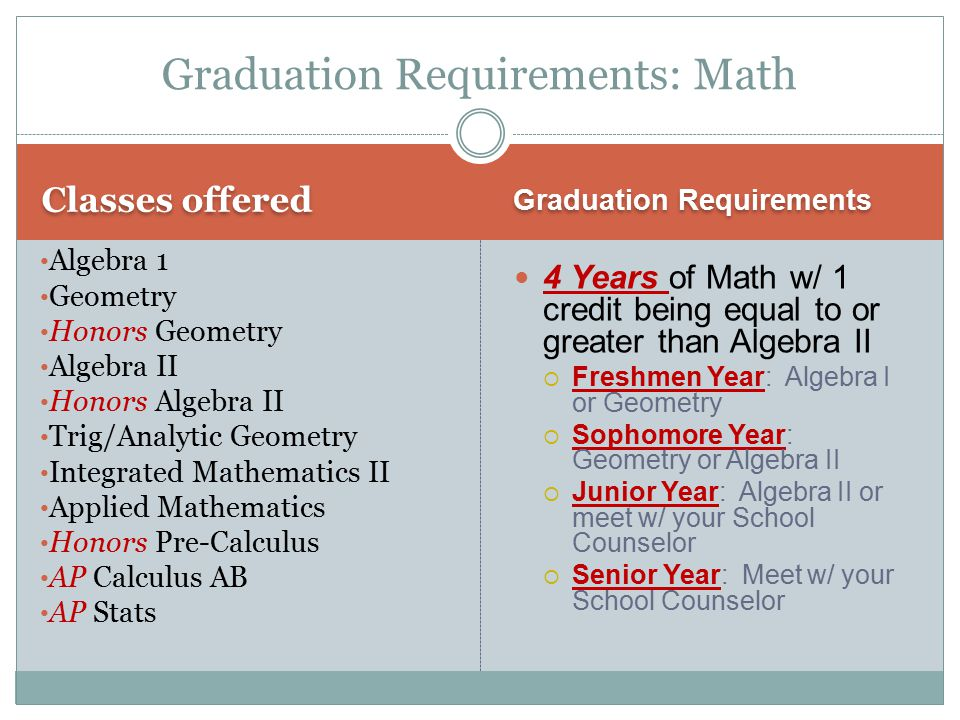 Classes offered Graduation Requirements 4 Years of Math w/ 1 credit being equal to or greater than Algebra II  Freshmen Year: Algebra I or Geometry 