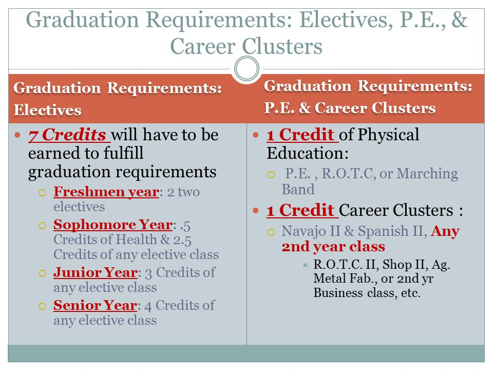 Graduation Requirements: Electives Graduation Requirements: Electives Graduation Requirements: P.E.
