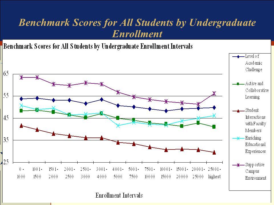 SDSU Assessment Conference NSSE/CCSSE Workshop Benchmark Scores for All Students by Undergraduate Enrollment