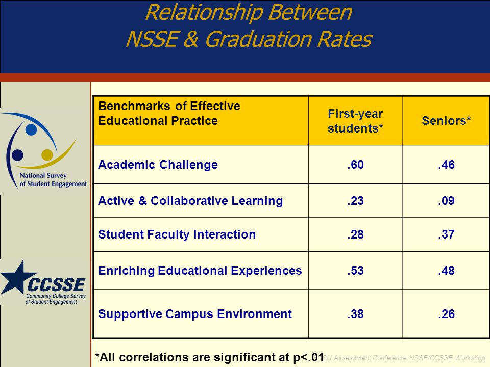 SDSU Assessment Conference NSSE/CCSSE Workshop Benchmarks of Effective Educational Practice First-year students* Seniors* Academic Challenge.60.46 Act