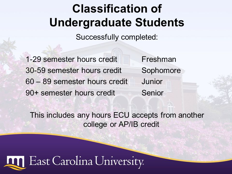 1-29 semester hours credit1.8 30-59 semester hours credit1.9 60+ semester hours credit2.0 This includes any hours ECU accepts from another college or AP/IB credit Fall below a 2.0 but above Retention GPA: Academic Warning Fall below Retention GPA: Academic Probation Fall below Retention GPA twice (and outside of 5 quality points): Academic Suspension (semester, year, indefinitely) Summer can be helpful, but… Retention GPA