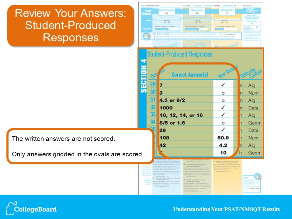 Understanding Your PSAT/NMSQT Results Review Your Answers: Student-Produced Responses The written answers are not scored.
