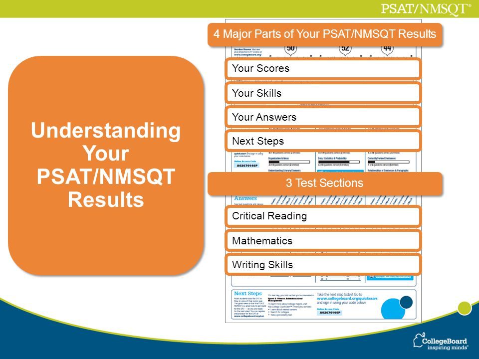 4 Major Parts of Your PSAT/NMSQT Results Your Scores Your Skills Your Answers Critical Reading Mathematics Writing Skills Understanding Your PSAT/NMSQT Results Next Steps 3 Test Sections