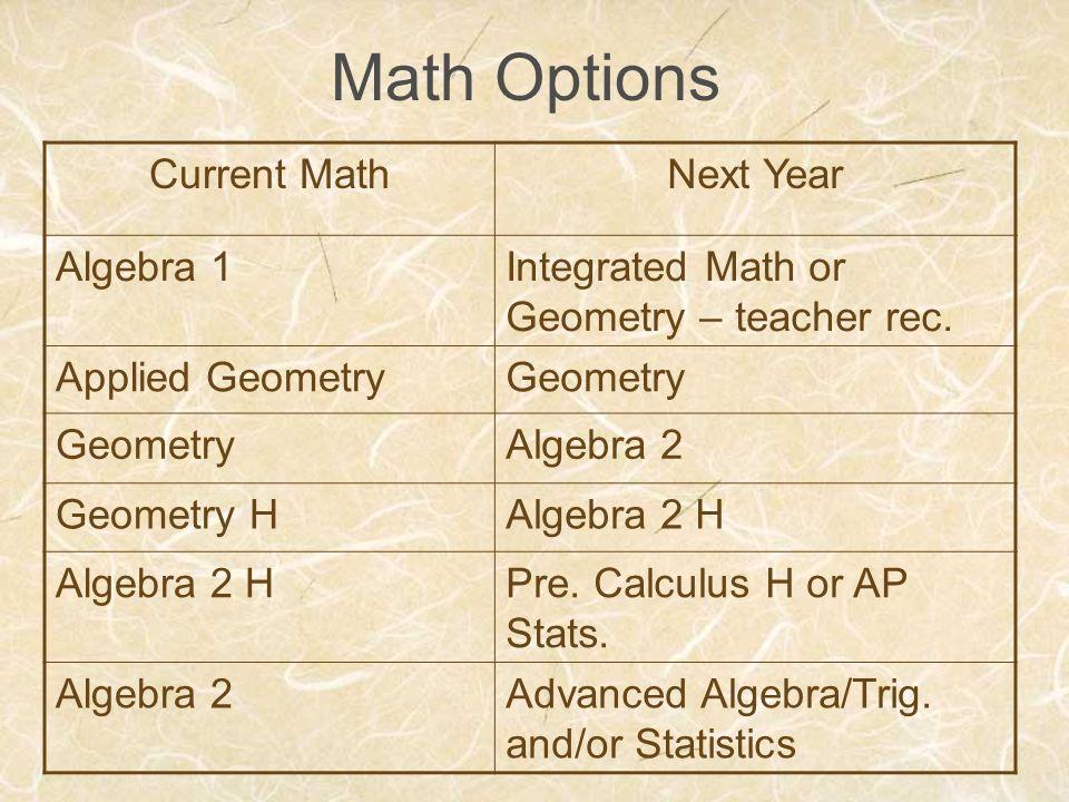 Math Options Current MathNext Year Algebra 1Integrated Math or Geometry – teacher rec. Applied GeometryGeometry Algebra 2 Geometry HAlgebra 2 H Pre. C