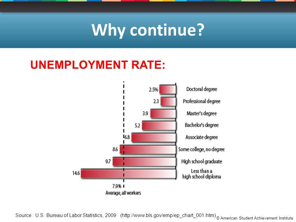 © American Student Achievement Institute Why continue? UNEMPLOYMENT RATE: Source: U.S. Bureau of Labor Statistics, 2009 (http://www.bls.gov/emp/ep_cha