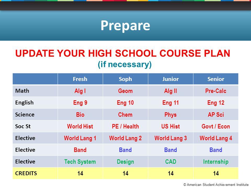 © American Student Achievement Institute Prepare UPDATE YOUR HIGH SCHOOL COURSE PLAN (if necessary) FreshSophJuniorSenior Math Alg IGeomAlg IIPre-Calc