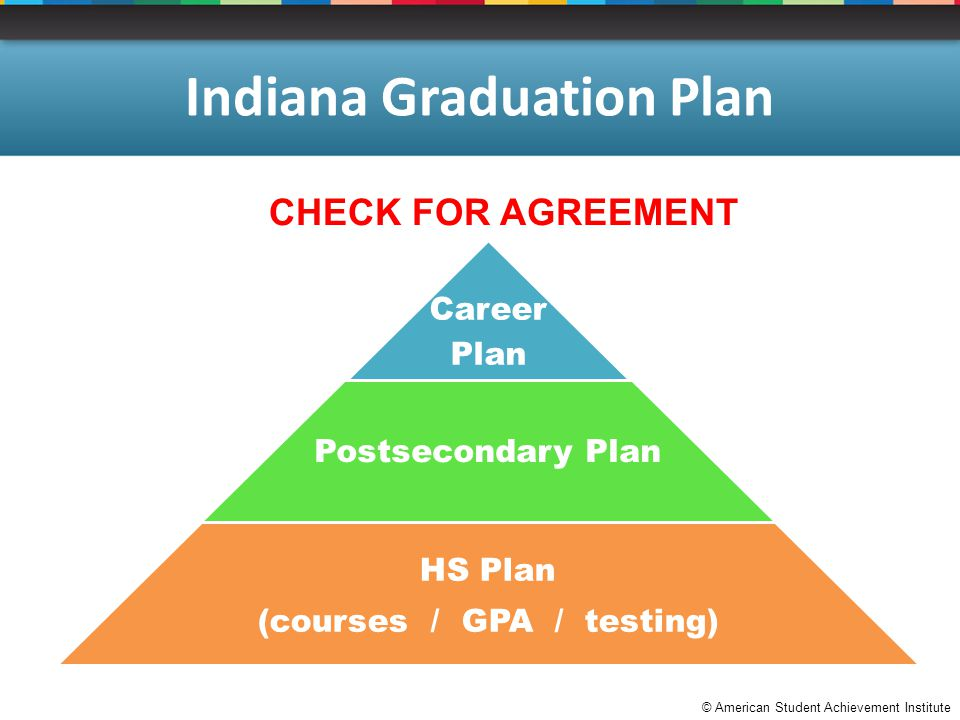 © American Student Achievement Institute Indiana Graduation Plan CHECK FOR AGREEMENT Career Plan Postsecondary Plan HS Plan (courses / GPA / testing)