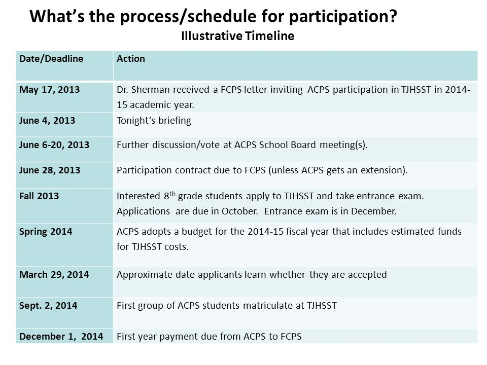 What's the process/schedule for participation? Illustrative Timeline Date/DeadlineAction May 17, 2013 Dr. Sherman received a FCPS letter inviting ACPS