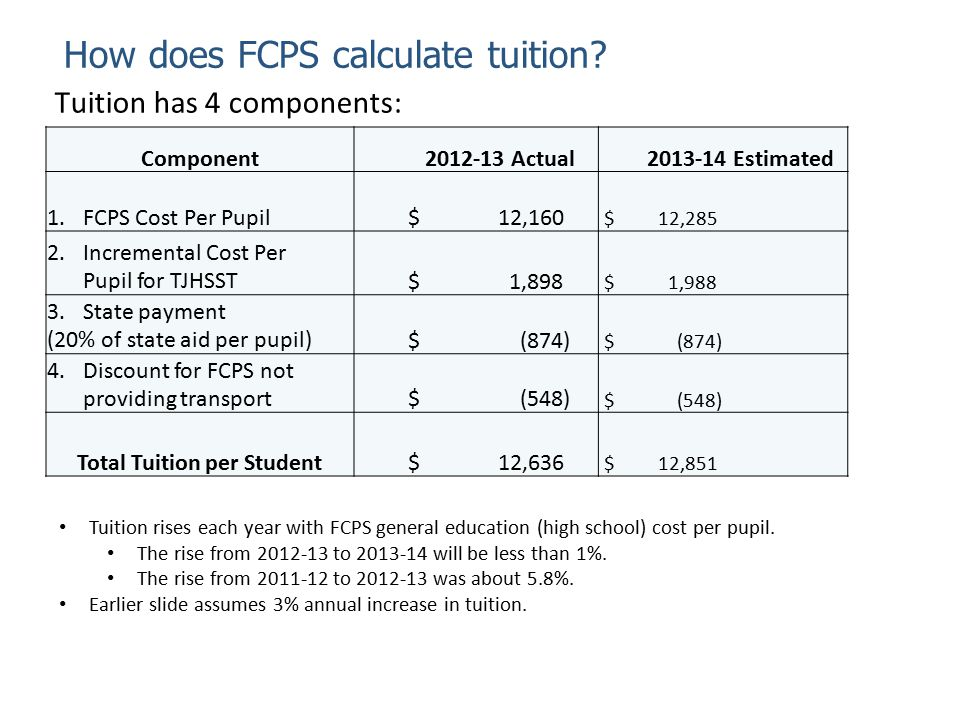 How does FCPS calculate tuition? Tuition has 4 components: Component2012-13 Actual2013-14 Estimated 1.FCPS Cost Per Pupil $ 12,160 $ 12,285 2.Incremen