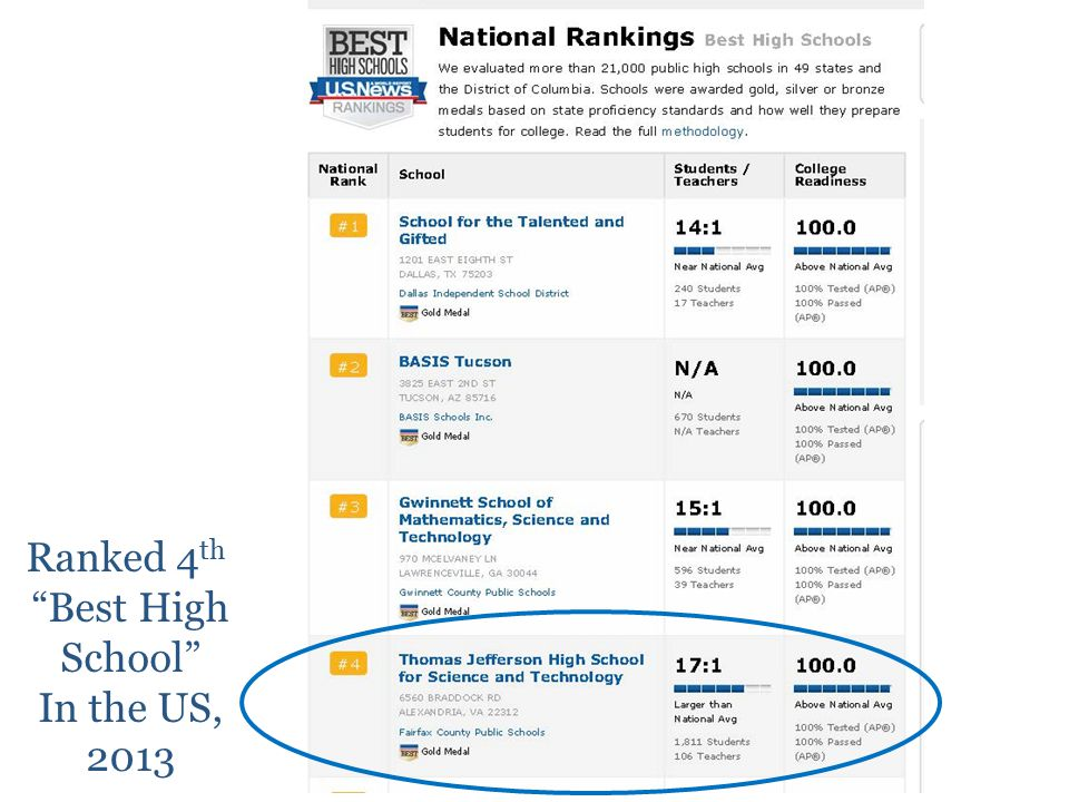 Ranked 4 th Best High School In the US, 2013