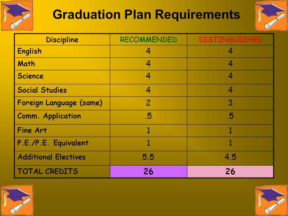 Graduation Plan Requirements DisciplineRECOMMENDEDDISTINGUISHED English 44 Math 44 Science 44 Social Studies 44 Foreign Language (same) 23 Comm. Appli