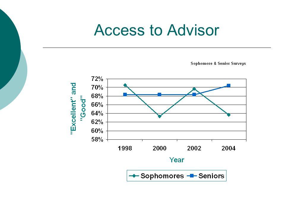 Access to Advisor