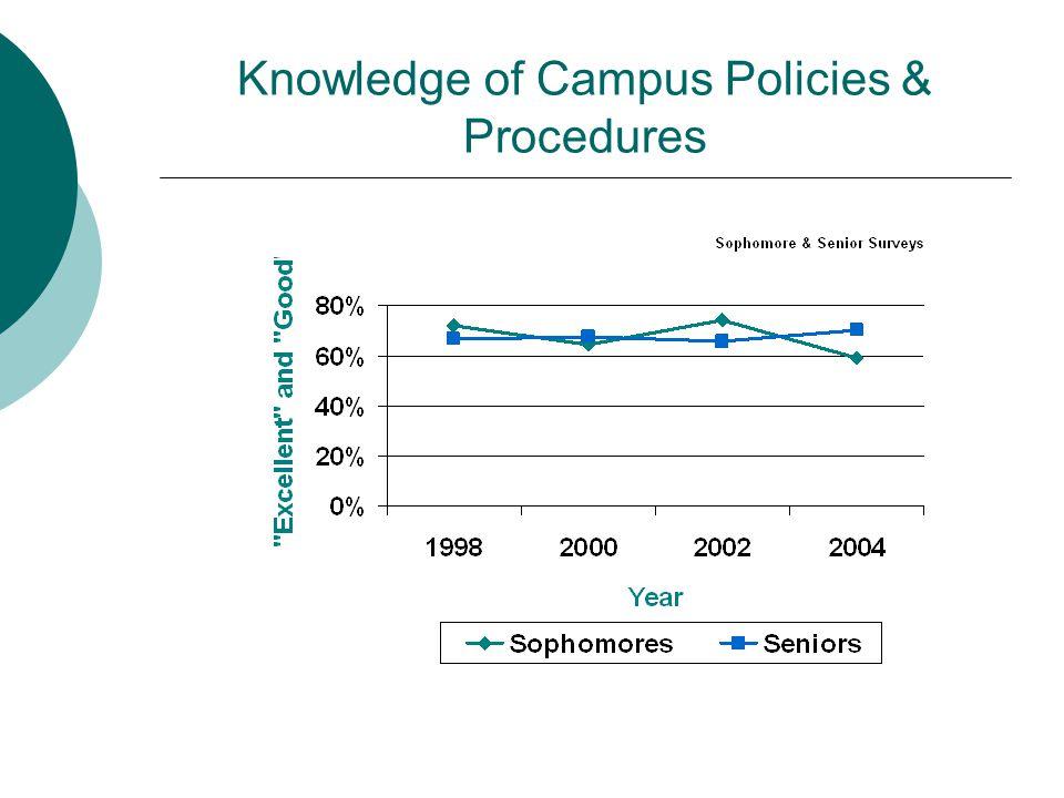 Knowledge of Campus Policies & Procedures