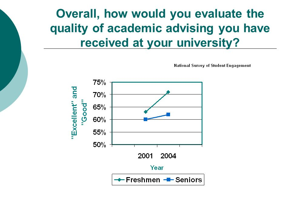 Overall, how would you evaluate the quality of academic advising you have received at your university?
