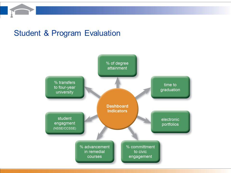 Student & Program Evaluation