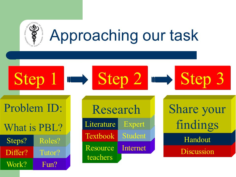 Approaching our task Work. Fun. Differ. Tutor. Steps.